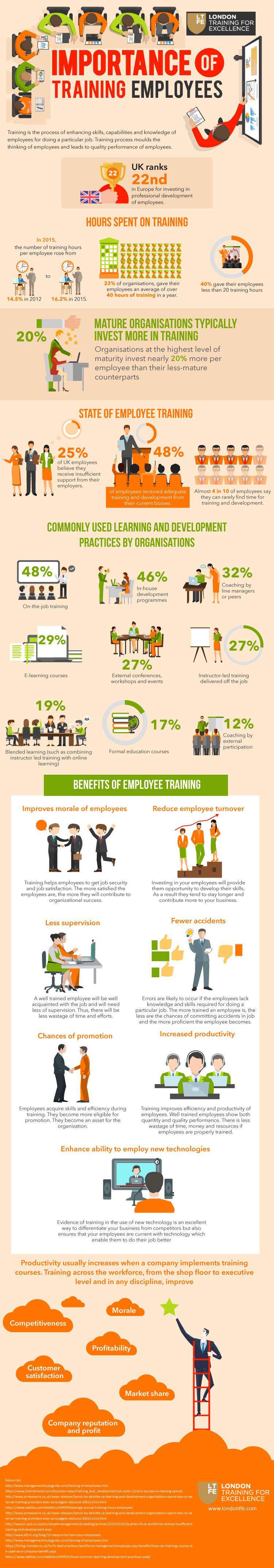The Importance of Training Employees